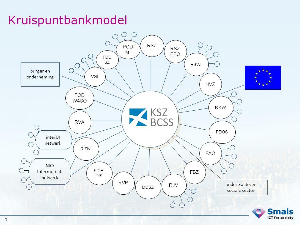 7 Kruispuntbankmodel burger en onderneming VSI interUI netwerk NIC: intermutual. netwerk andere actoren sociale sector RSZ RSZ PPO POD MI HVZ RKW PDOS
