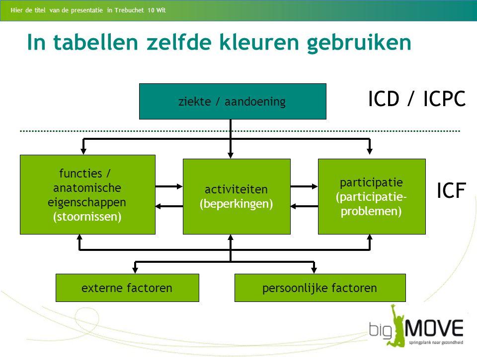 ICD / ICPC ICF ziekte / aandoening functies / anatomische eigenschappen (stoornissen) activiteiten (beperkingen) participatie (participatie- problemen