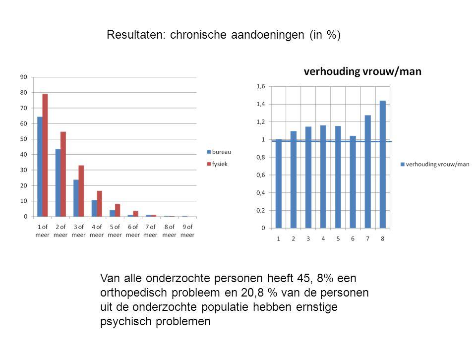 Resultaten: chronische aandoeningen (in %) Van alle onderzochte personen heeft 45, 8% een orthopedisch probleem en 20,8 % van de personen uit de onderzochte populatie hebben ernstige psychisch problemen