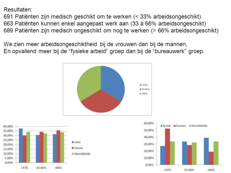 Resultaten: 691 Patiënten zijn medisch geschikt om te werken (< 33% arbeidsongeschikt) 663 Patiënten kunnen enkel aangepast werk aan (33 à 66% arbeidsongeschikt) 689 Patiënten zijn medisch ongeschikt om nog te werken (> 66% arbeidsongeschikt) We zien meer arbeidsongeschiktheid bij de vrouwen dan bij de mannen, En opvallend meer bij de fysieke arbeid groep dan bij de bureauwerk groep.
