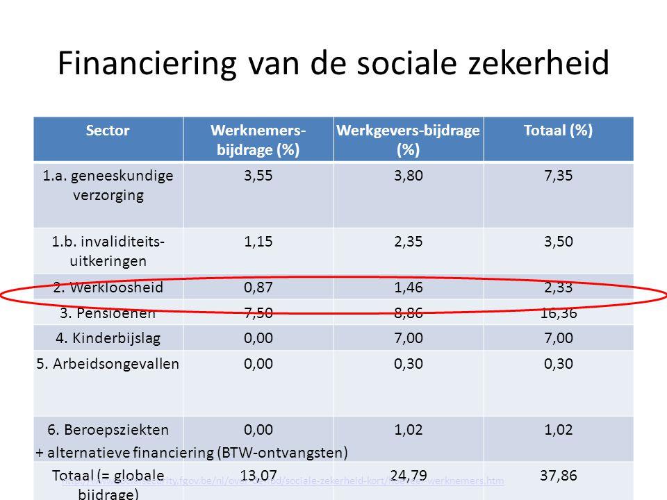 Financiering van de sociale zekerheid SectorWerknemers- bijdrage (%) Werkgevers-bijdrage (%) Totaal (%) 1.a.