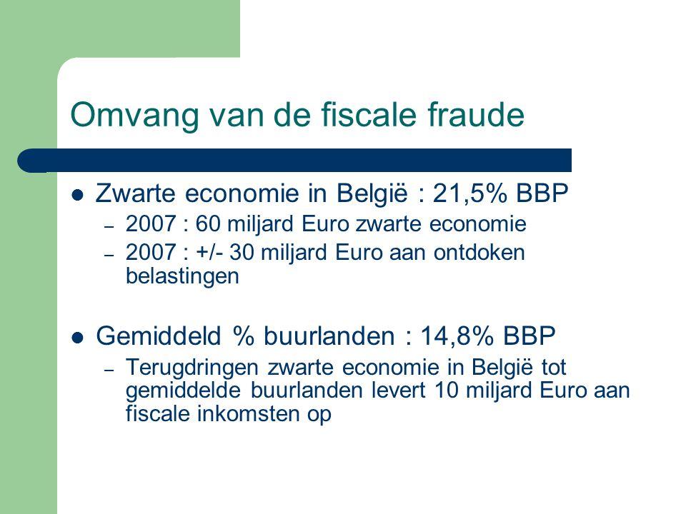 Omvang van de fiscale fraude Zwarte economie in België : 21,5% BBP – 2007 : 60 miljard Euro zwarte economie – 2007 : +/- 30 miljard Euro aan ontdoken