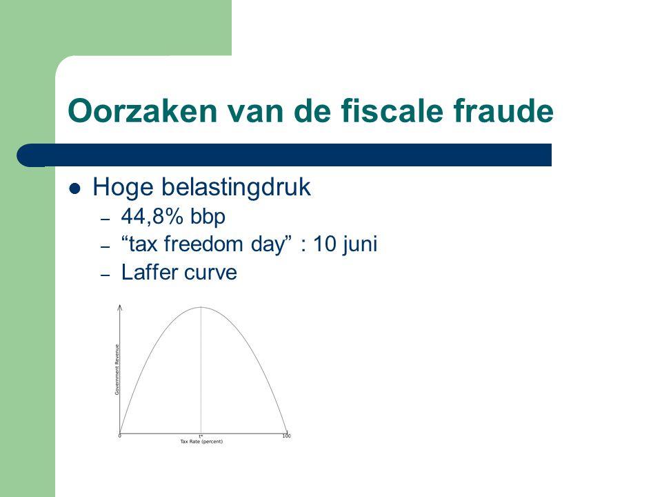 """Oorzaken van de fiscale fraude Hoge belastingdruk – 44,8% bbp – """"tax freedom day"""" : 10 juni – Laffer curve"""