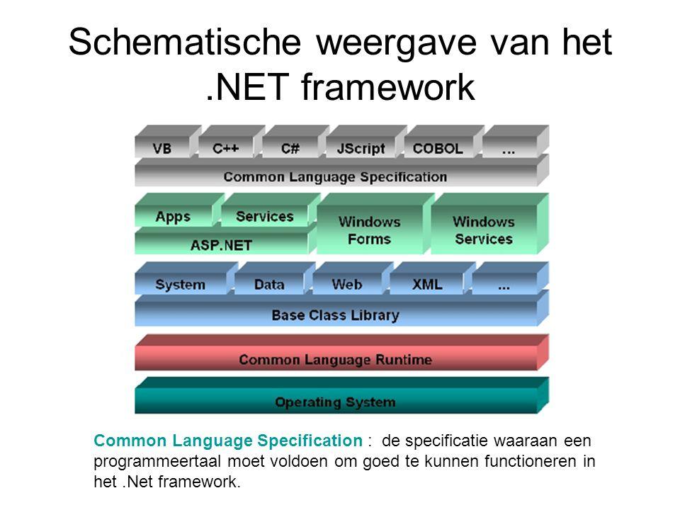 Schematische weergave van het.NET framework Common Language Specification : de specificatie waaraan een programmeertaal moet voldoen om goed te kunnen functioneren in het.Net framework.