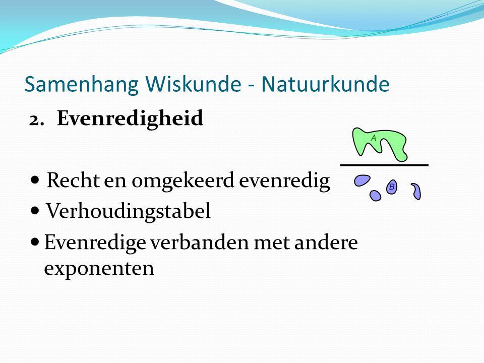 2. Evenredigheid Recht en omgekeerd evenredig Verhoudingstabel Evenredige verbanden met andere exponenten Samenhang Wiskunde - Natuurkunde