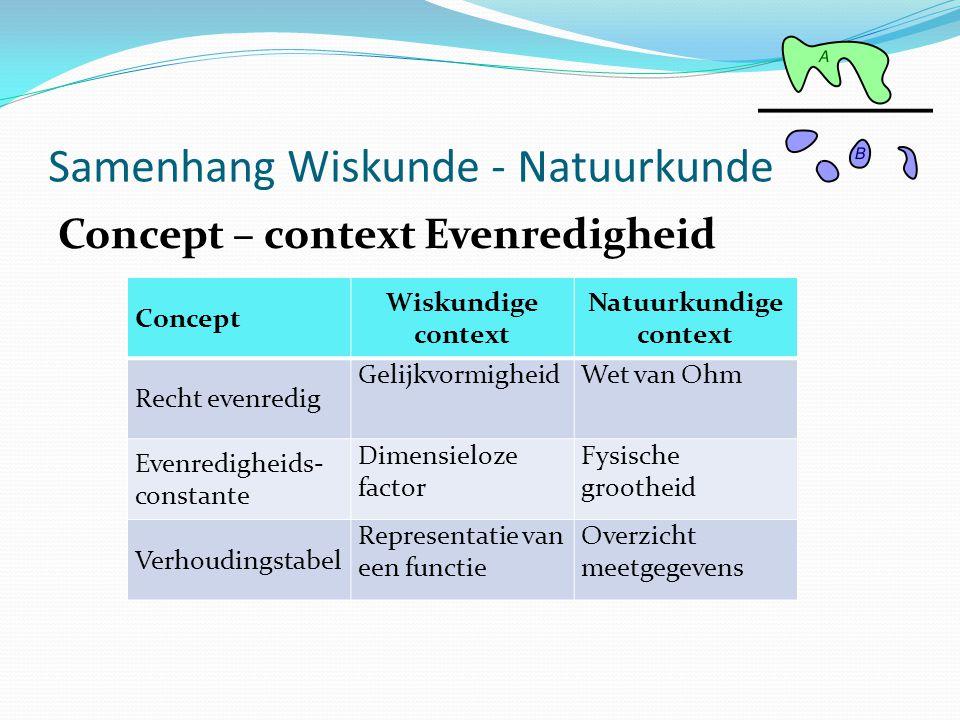 Concept – context Evenredigheid Samenhang Wiskunde - Natuurkunde Concept Wiskundige context Natuurkundige context Recht evenredig GelijkvormigheidWet