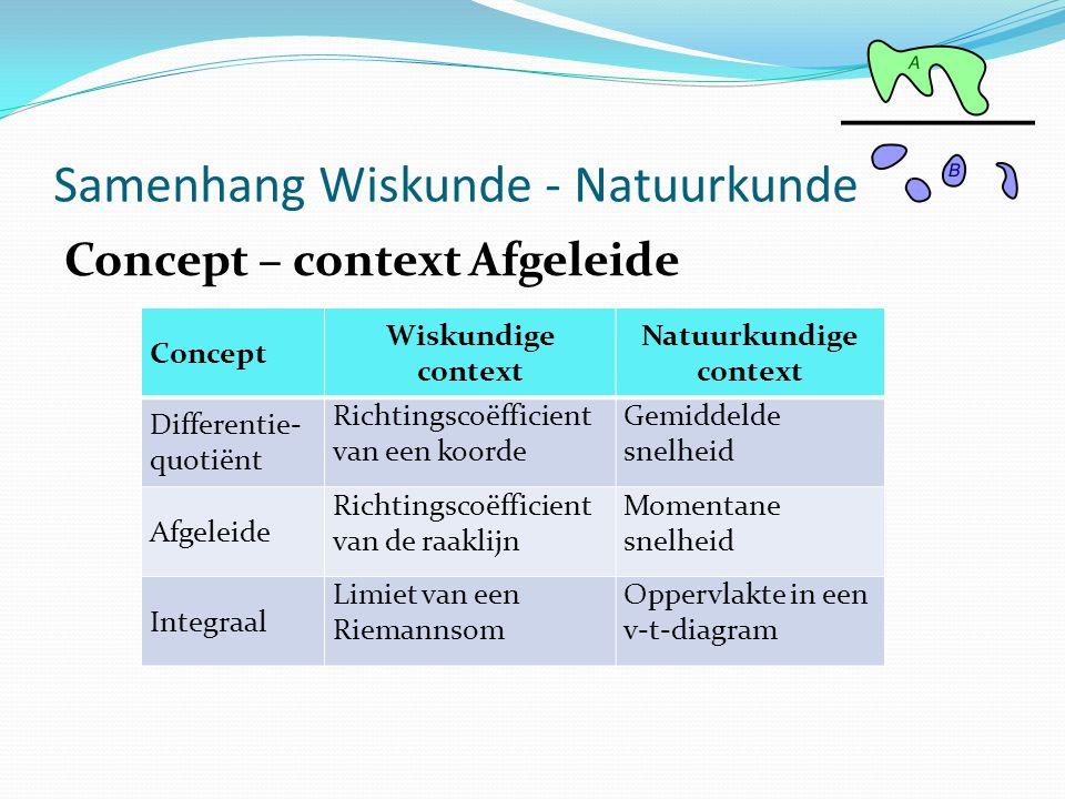Concept – context Afgeleide Samenhang Wiskunde - Natuurkunde Concept Wiskundige context Natuurkundige context Differentie- quotiënt Richtingscoëfficie