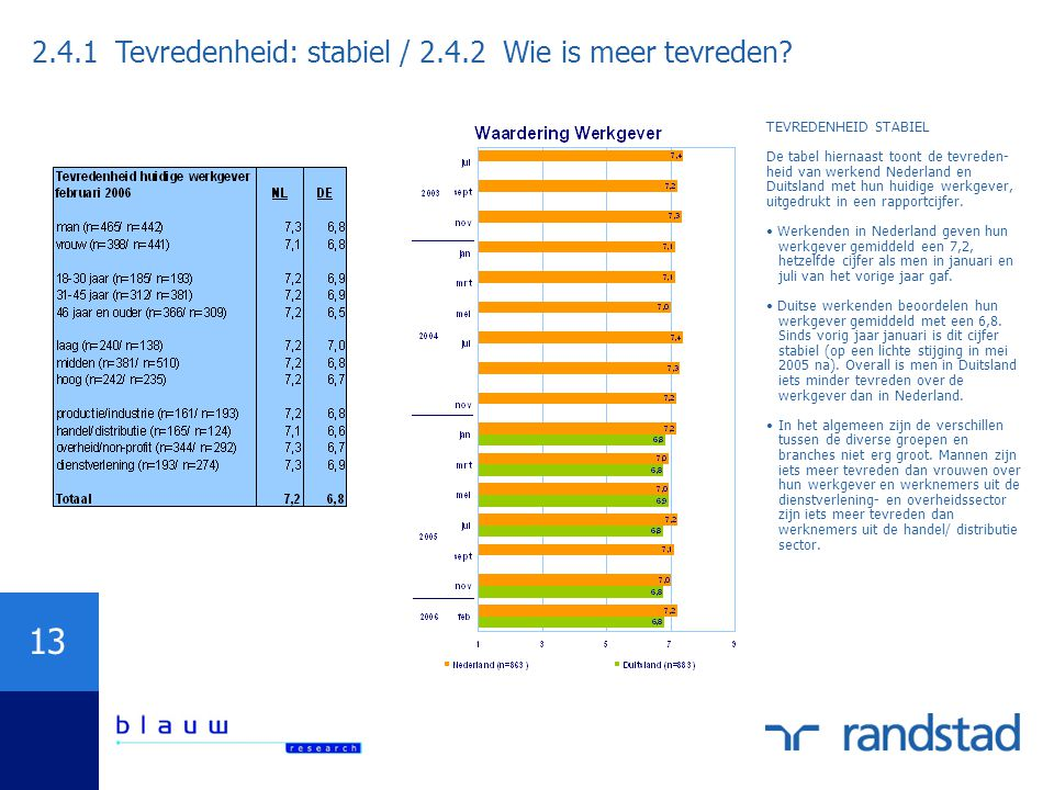 13 2.4.1 Tevredenheid: stabiel / 2.4.2 Wie is meer tevreden? TEVREDENHEID STABIEL De tabel hiernaast toont de tevreden- heid van werkend Nederland en