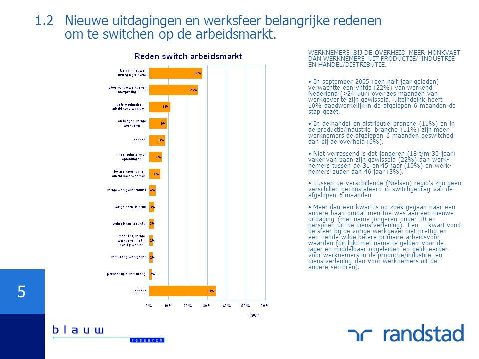 5 1.2Nieuwe uitdagingen en werksfeer belangrijke redenen om te switchen op de arbeidsmarkt. WERKNEMERS BIJ DE OVERHEID MEER HONKVAST DAN WERKNEMERS UI