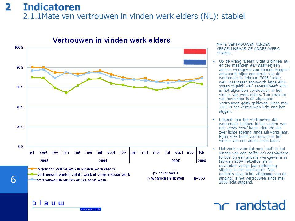 6 2 Indicatoren 2.1.1Mate van vertrouwen in vinden werk elders (NL): stabiel MATE VERTROUWEN VINDEN VERGELIJKBAAR OF ANDER WERK: STABIEL Op de vraag Denkt u dat u binnen nu en zes maanden een baan bij een andere werkgever zou kunnen krijgen antwoordt bijna een derde van de werkenden in februari 2006 'zeker wel'.
