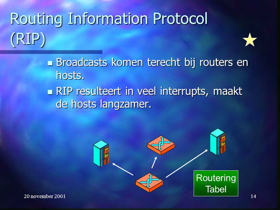 20 november 200114 Routing Information Protocol (RIP) Broadcasts komen terecht bij routers en hosts. Broadcasts komen terecht bij routers en hosts. RI