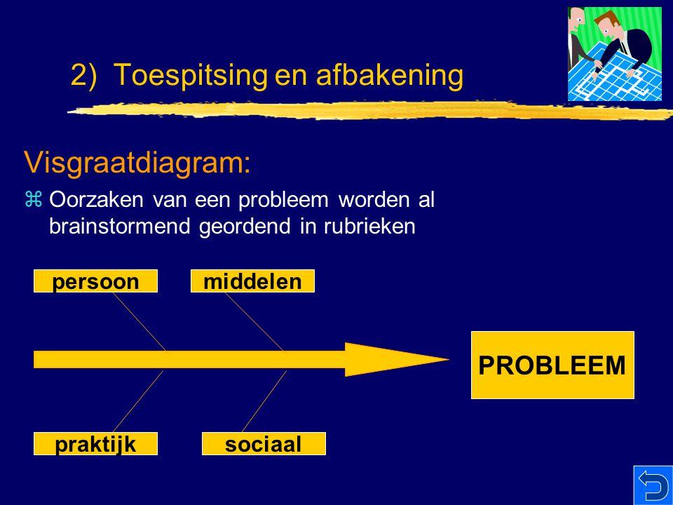 Visgraatdiagram: zOorzaken van een probleem worden al brainstormend geordend in rubrieken persoonmiddelen sociaalpraktijk PROBLEEM 2) Toespitsing en a