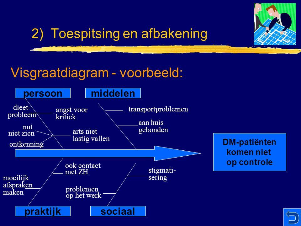 Visgraatdiagram - voorbeeld: persoonmiddelen sociaalpraktijk DM-patiënten komen niet op controle transportproblemen aan huis gebonden angst voor kriti