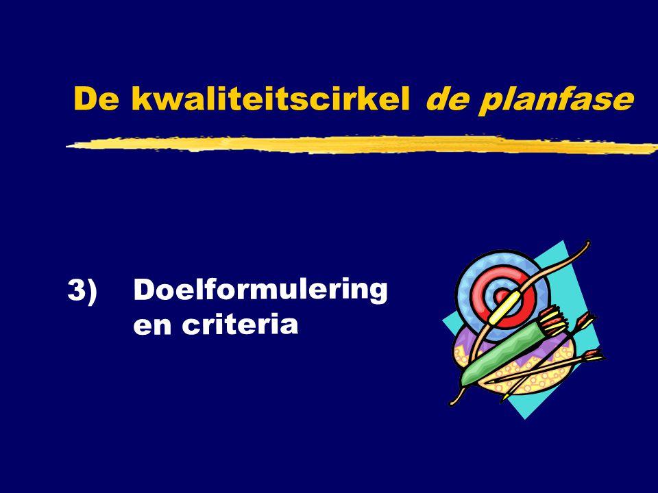 3) Doelformulerin g en criteria De kwaliteitscirkel de planfase