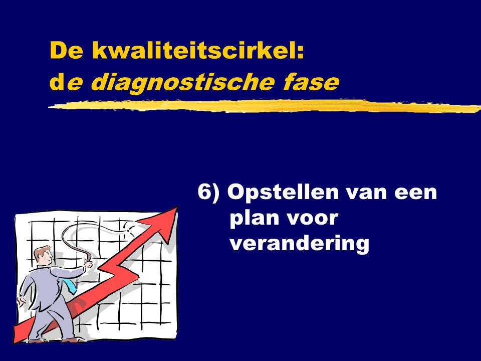 6) Opstellen van een plan voor verandering De kwaliteitscirkel: de diagnostische fase