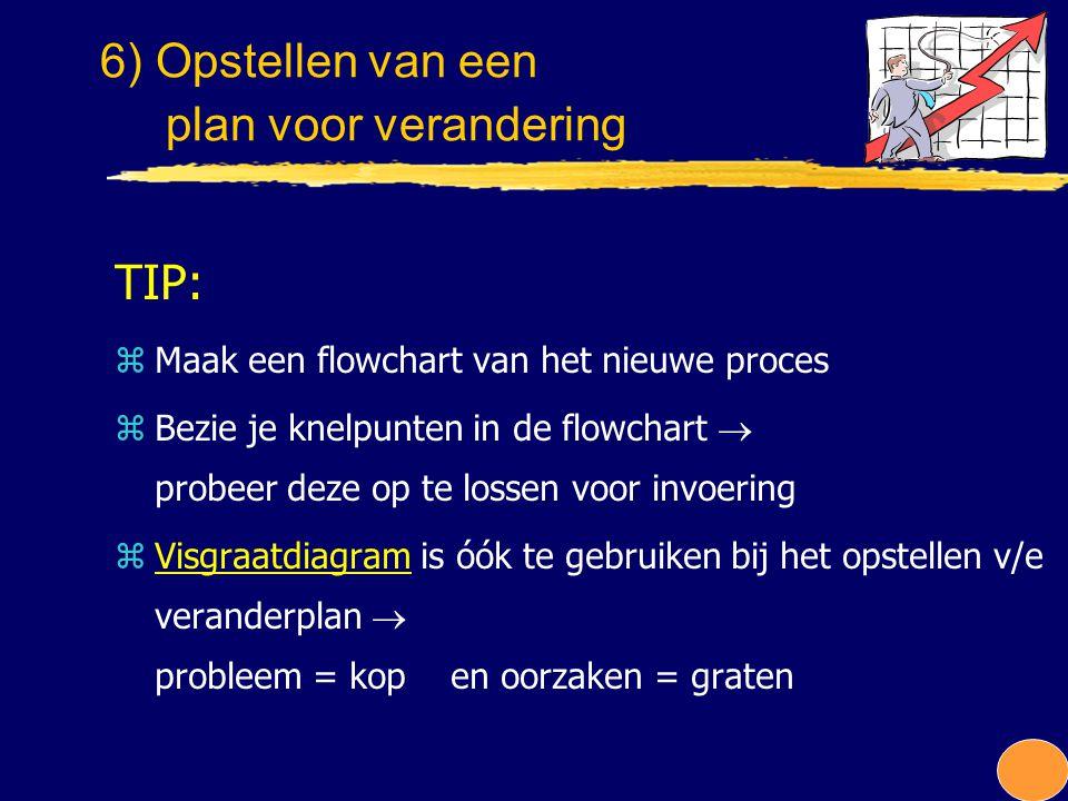 TIP: zMaak een flowchart van het nieuwe proces zBezie je knelpunten in de flowchart  probeer deze op te lossen voor invoering zVisgraatdiagram is óók