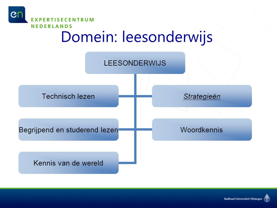 Domein: leesonderwijs LEESONDERWIJS Technisch lezenStrategieën Begrijpend en studerend lezen Woordkennis Kennis van de wereld