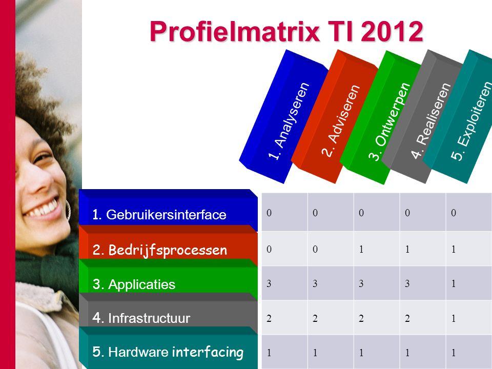 Profielmatrix TI 2012 1. Analyseren 2. Adviseren 3. On t werpen 4. Realiseren 5. Exploiteren 1. Gebruikersinterface 2. Bedrijfsprocessen 3. Applicatie