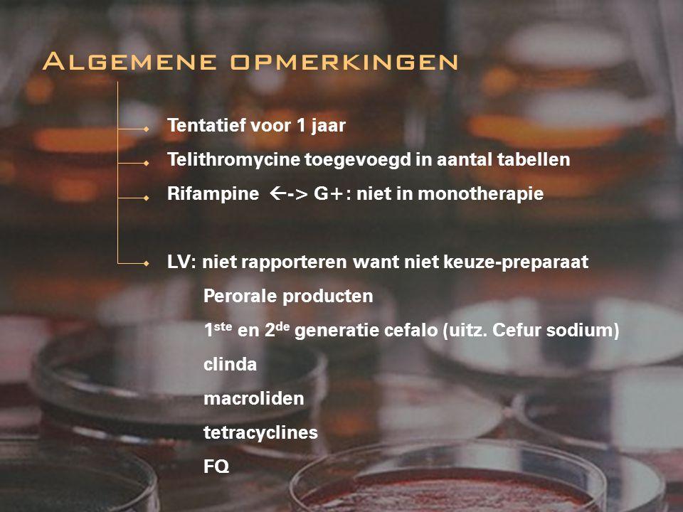 Tentatief voor 1 jaar Telithromycine toegevoegd in aantal tabellen Rifampine  -> G+: niet in monotherapie LV: niet rapporteren want niet keuze-prepar