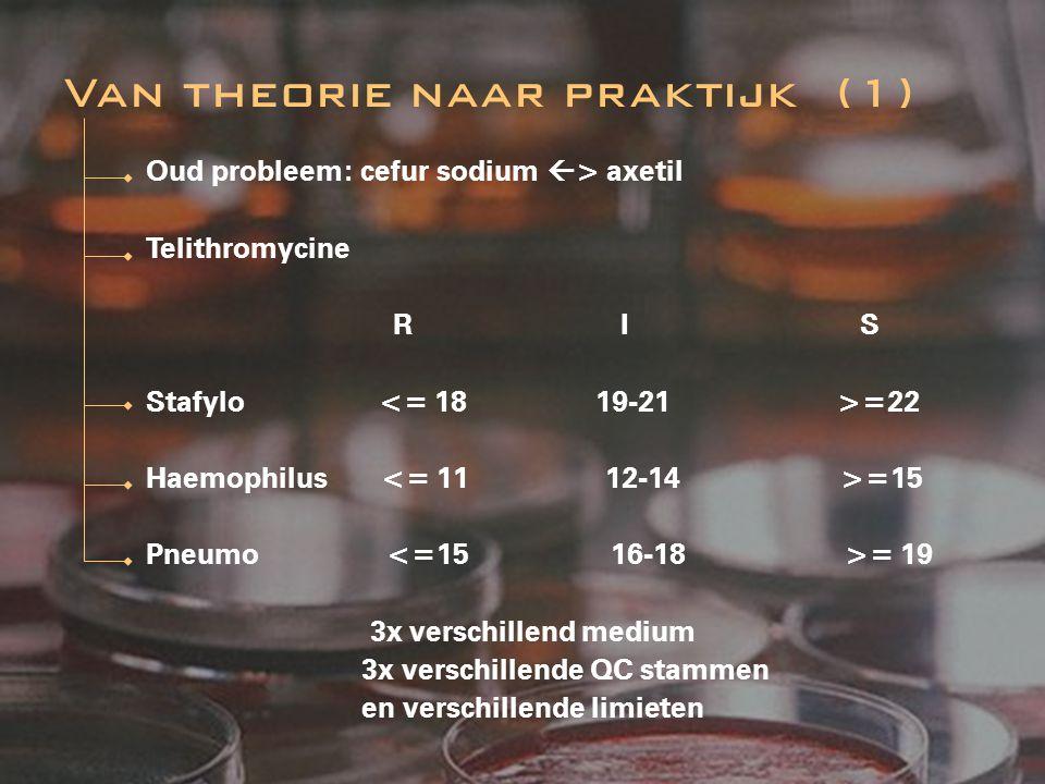 Oud probleem: cefur sodium  > axetil Telithromycine R I S Stafylo =22 Haemophilus =15 Pneumo = 19 3x verschillend medium 3x verschillende QC stammen