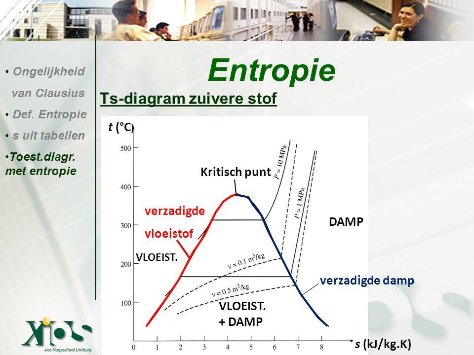 Ts-diagram zuivere stof Entropie Ongelijkheid van Clausius Def. Entropie s uit tabellen Toest.diagr. met entropie Kritisch punt verzadigde vloeistof v