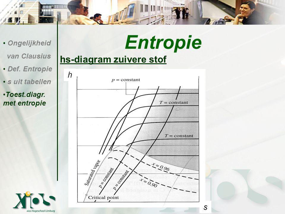 hs-diagram zuivere stof Entropie Ongelijkheid van Clausius Def. Entropie s uit tabellen Toest.diagr. met entropie s h