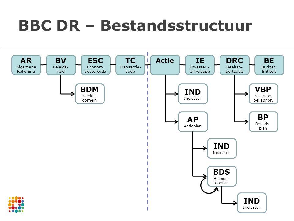 BBC DR – Bestandsstructuur AR Algemene Rekening BV Beleids- veld ESC Econom. sectorcode TC Transactie- code Actie IE Invester.- enveloppe DRC Deelrap-