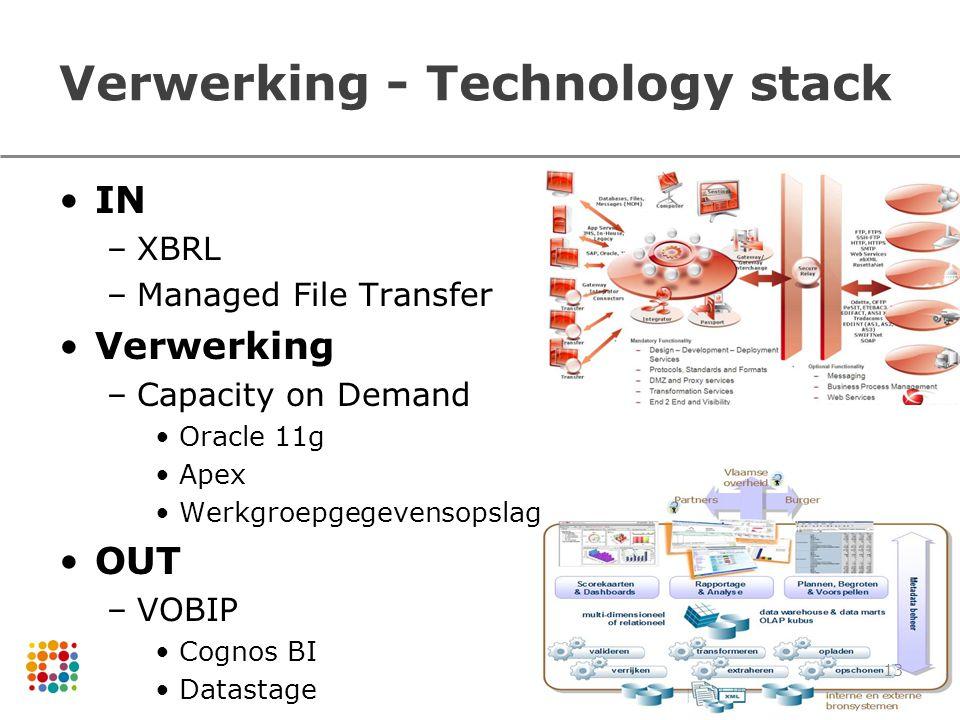 Verwerking - Technology stack 13 IN –XBRL –Managed File Transfer Verwerking –Capacity on Demand Oracle 11g Apex Werkgroepgegevensopslag OUT –VOBIP Cog