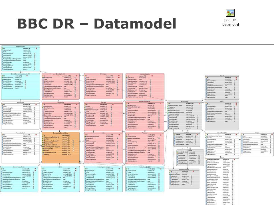 BBC DR – Datamodel 18