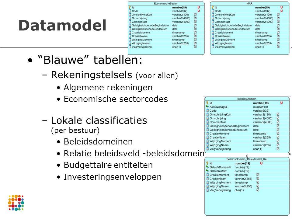 """Datamodel """"Blauwe"""" tabellen: –Rekeningstelsels (voor allen) Algemene rekeningen Economische sectorcodes –Lokale classificaties (per bestuur) Beleidsdo"""