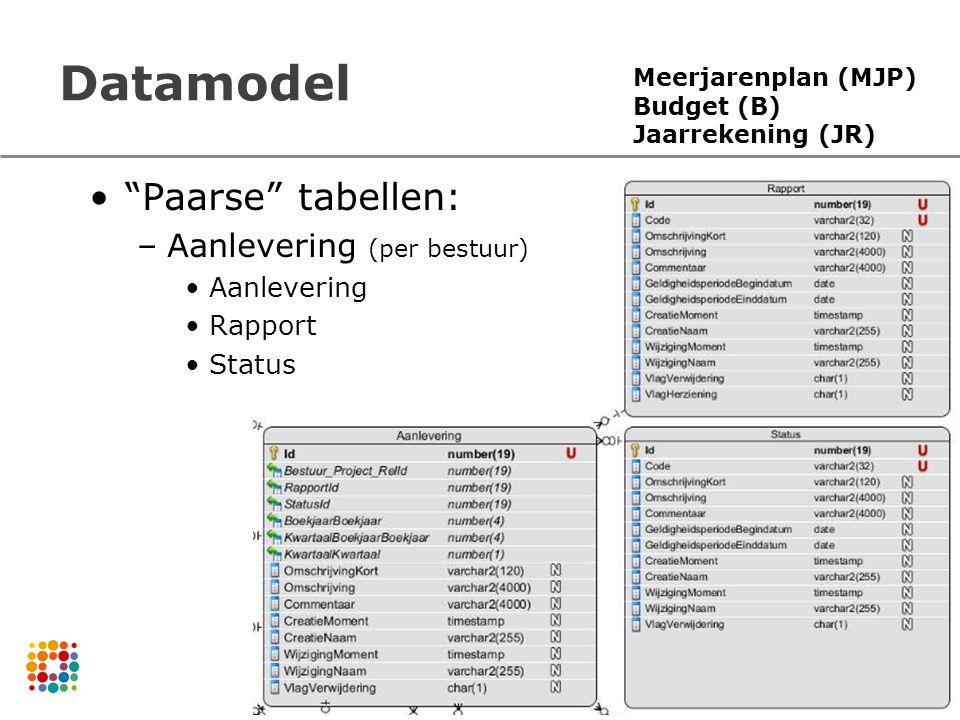 Datamodel Paarse tabellen: –Aanlevering (per bestuur) Aanlevering Rapport Status Meerjarenplan (MJP) Budget (B) Jaarrekening (JR)