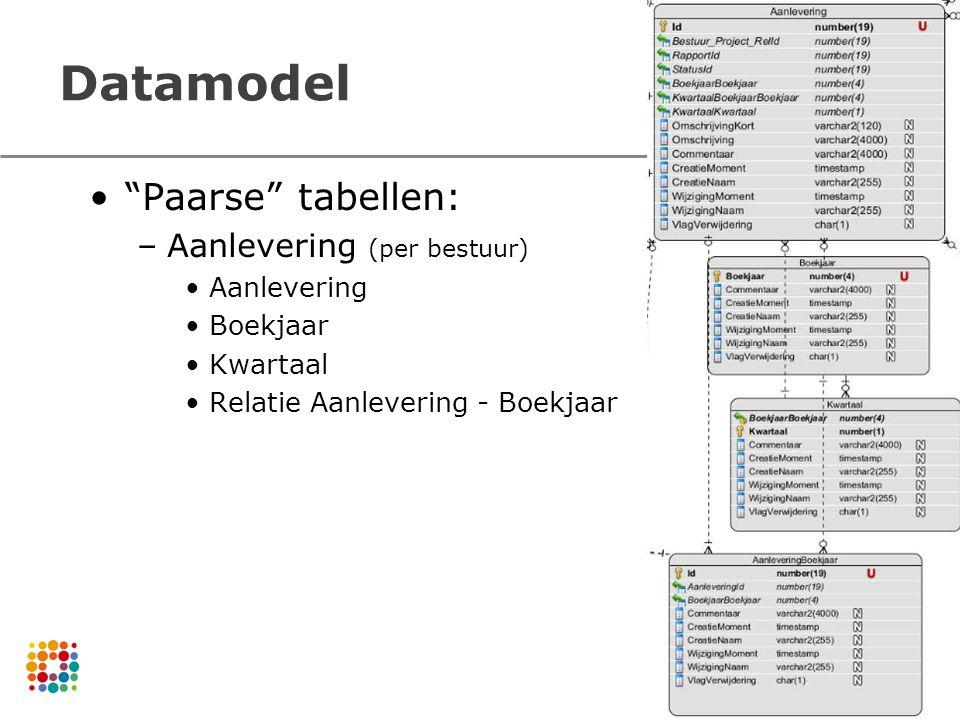 Datamodel Paarse tabellen: –Aanlevering (per bestuur) Aanlevering Boekjaar Kwartaal Relatie Aanlevering - Boekjaar