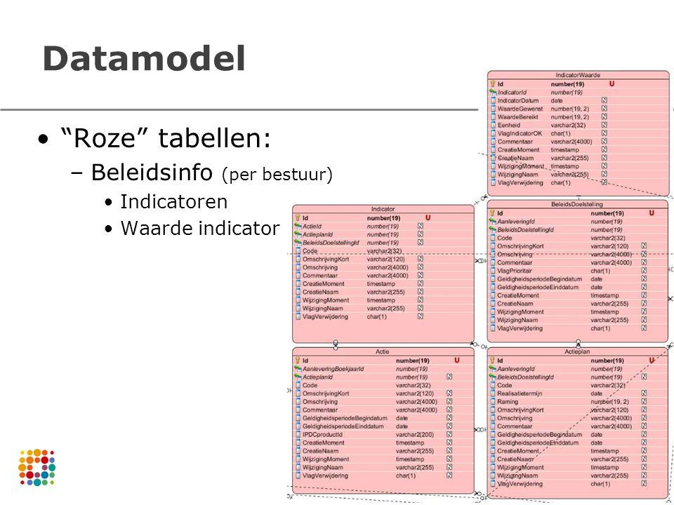 Datamodel Roze tabellen: –Beleidsinfo (per bestuur) Indicatoren Waarde indicator