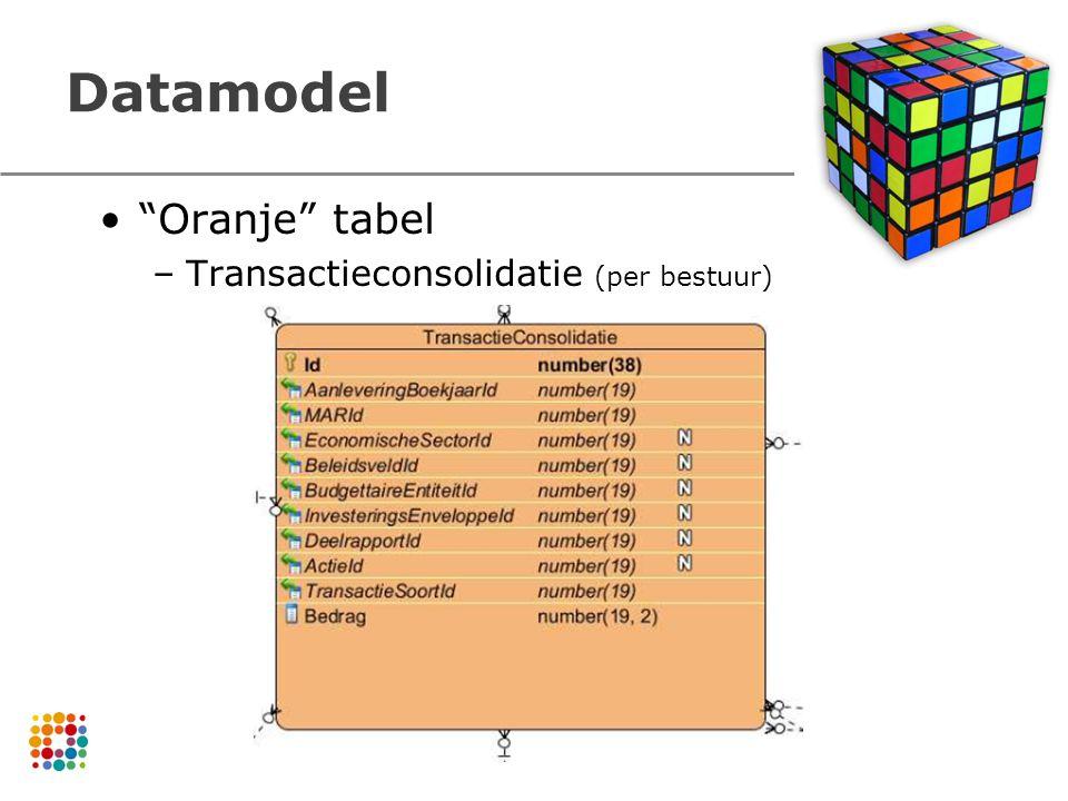 Datamodel Oranje tabel –Transactieconsolidatie (per bestuur)