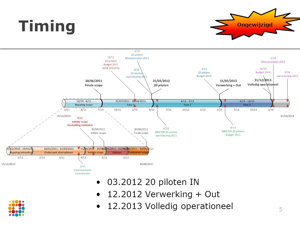5 Timing 03.2012 20 piloten IN 12.2012 Verwerking + Out 12.2013 Volledig operationeel Ongewijzigd