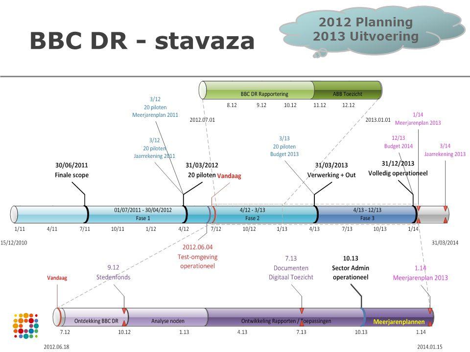 28 Datamodel Deelrapportcode bepaalt relevantie  Vlaams Beleidsplan  Vlaamse Beleidsprioriteit -Levenskwaliteit -Dualisering -Bestuurskracht  Deelrapportcode DRC Deelrap- portcode BP Beleids- plan VBP Vlaamse bel.sprior.