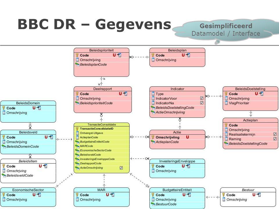 Datamodel Blauwe tabellen: –Rekeningstelsels (voor allen) Algemene rekeningen Economische sectorcodes –Lokale classificaties (per bestuur) Beleidsdomeinen Relatie beleidsveld -beleidsdomein Budgettaire entiteiten Investeringsenveloppen
