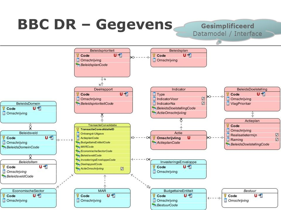 BBC DR – Gegevens 9 Gesimplificeerd Datamodel / Interface