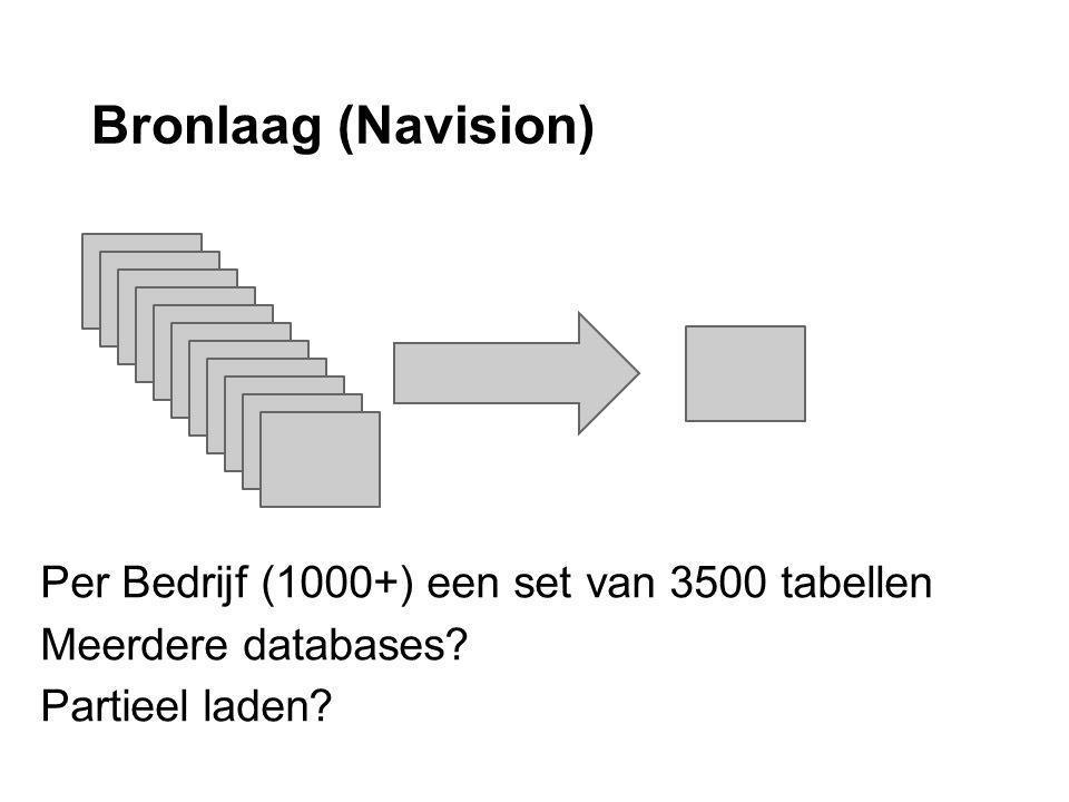 Bronlaag (Navision) Per Bedrijf (1000+) een set van 3500 tabellen Meerdere databases.