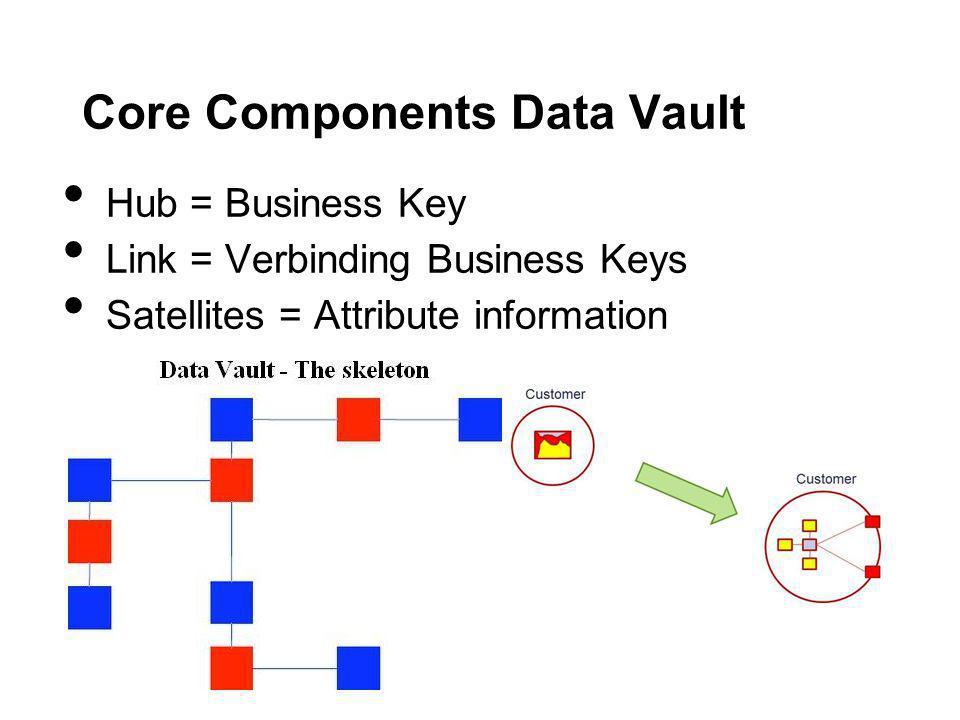 Core Components Data Vault Hub = Business Key Link = Verbinding Business Keys Satellites = Attribute information