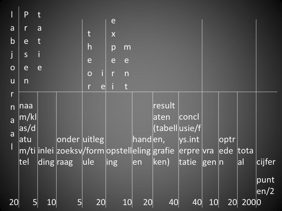 naa m/kl as/d atu m/ti tel inlei ding onder zoeksv raag uitleg /form ule opstell ing hand eling en result aten (tabell en, grafie ken) concl usie/f ys.int erpre tatie vra gen optr ede n tota alcijfer 20510520102040 1020200 punt en/2 0