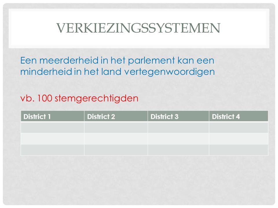 VERKIEZINGSSYSTEMEN Een meerderheid in het parlement kan een minderheid in het land vertegenwoordigen vb. 100 stemgerechtigden District 1District 2Dis