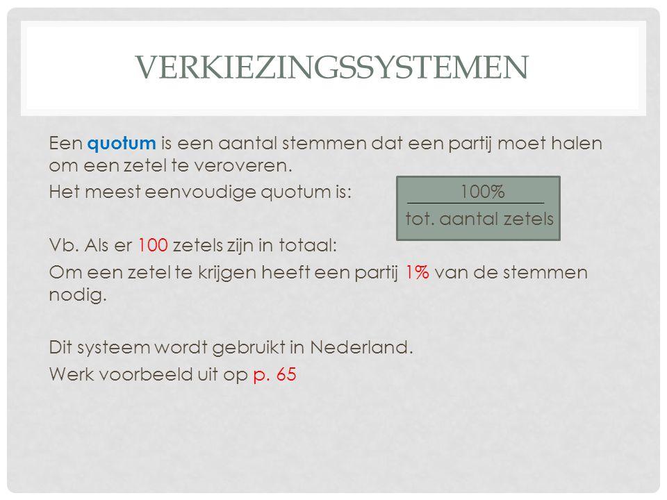 VERKIEZINGSSYSTEMEN Partij Resultaat in % Resultaat gedeeld door quotum Aantal directe zetels CDA 28,6 28.6 / 0,67 42 PvdA 27,3 VVD 17,9 SP 6,3 LPF 5,7 Groen- Links 5,1 D66 4,1 Christen -unie 2,1 SGP 1,6 TOTAAL Tweede kamer Nederland: 150 zetels Quotum te behalen voor zetel: 0,67% Vul de tabel aan.