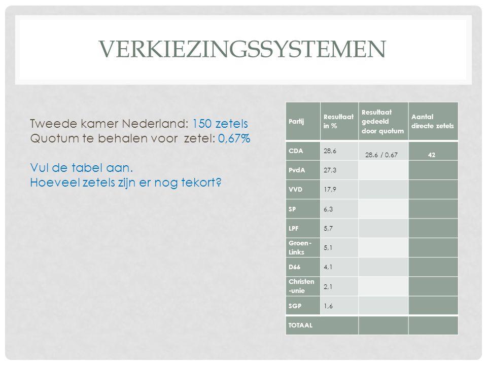 VERKIEZINGSSYSTEMEN Partij Resultaat in % Resultaat gedeeld door quotum Aantal directe zetels CDA 28,6 28.6 / 0,67 42 PvdA 27,3 VVD 17,9 SP 6,3 LPF 5,