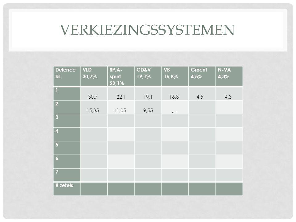 VERKIEZINGSSYSTEMEN Delerree ks VLD 30,7% SP.A- spirit 22,1% CD&V 19,1% VB 16,8% Groen! 4,5% N-VA 4,3% 1 30,7 22,1 19,1 16,8 4,5 4,3 2 15,35 11,05 9,5