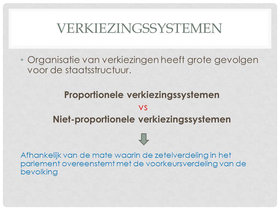 VERKIEZINGSSYSTEMEN 1.Niet-proportioneel: het meerderheidssysteem  a.h.v.
