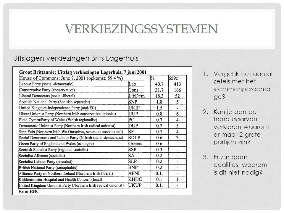 VERKIEZINGSSYSTEMEN Uitslagen verkiezingen Brits Lagerhuis 1.Vergelijk het aantal zetels met het stemmenpercenta ge? 2.Kan je aan de hand daarvan verk