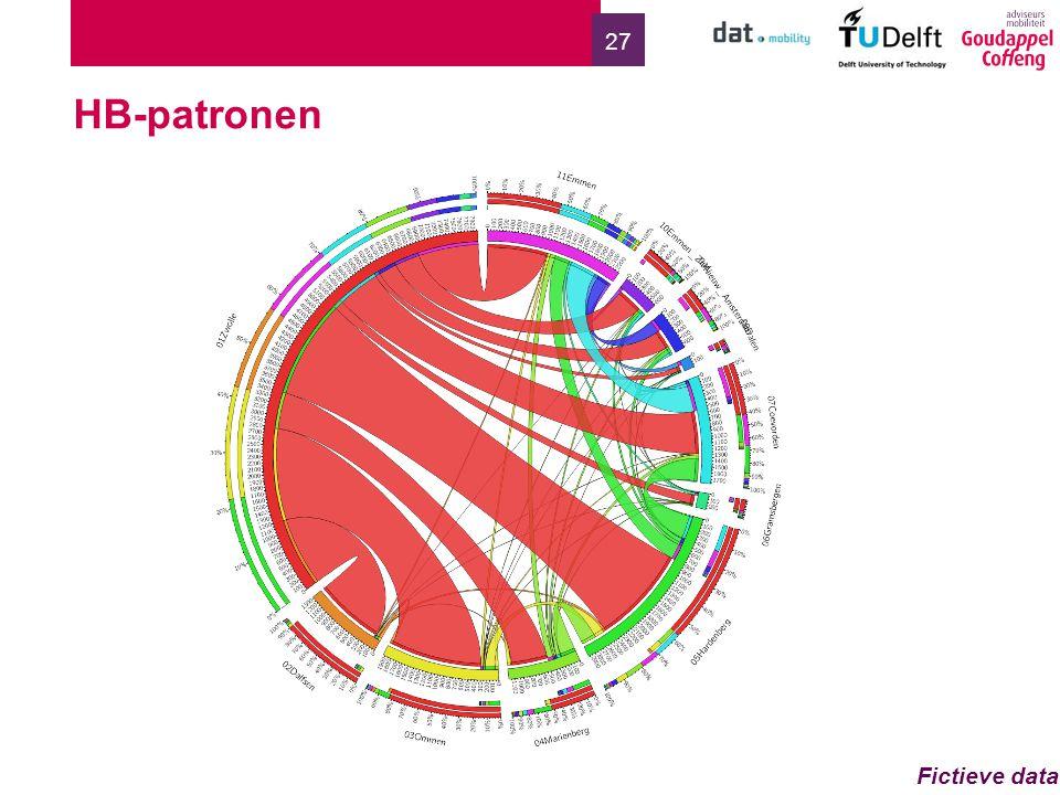 27 HB-patronen Fictieve data