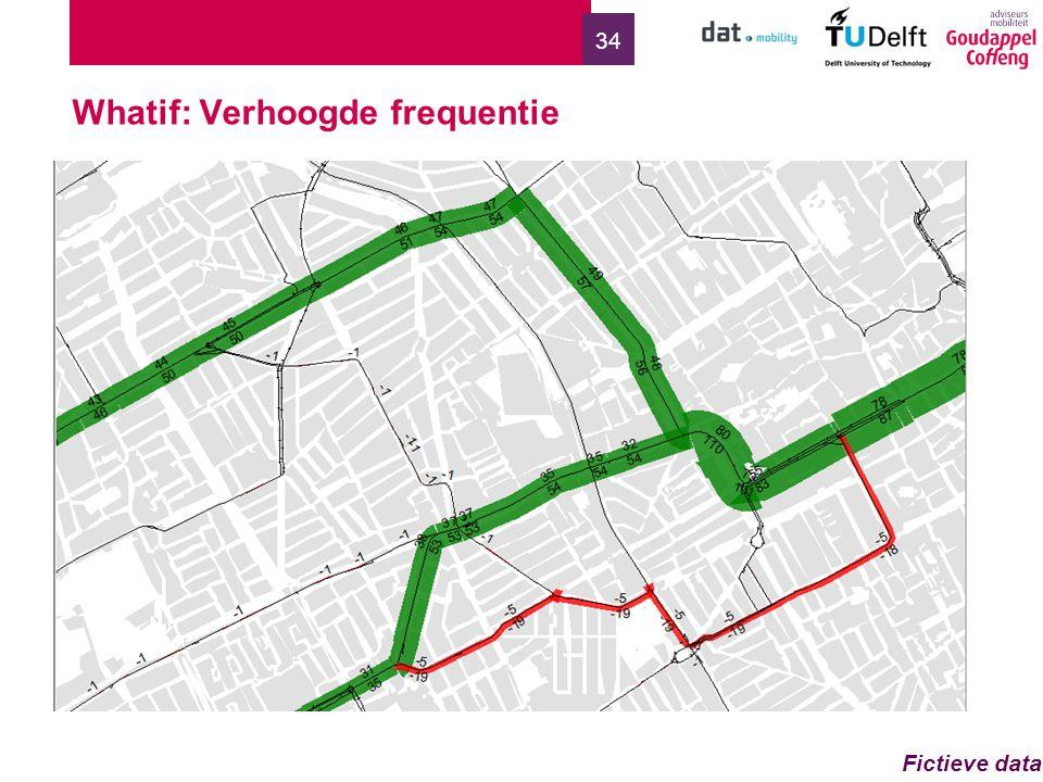 34 Whatif: Verhoogde frequentie Fictieve data