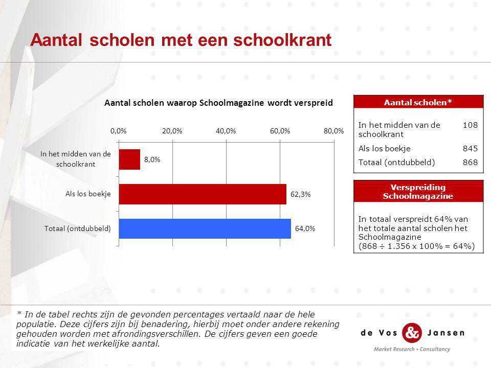 Aantal scholen met een schoolkrant * In de tabel rechts zijn de gevonden percentages vertaald naar de hele populatie. Deze cijfers zijn bij benadering